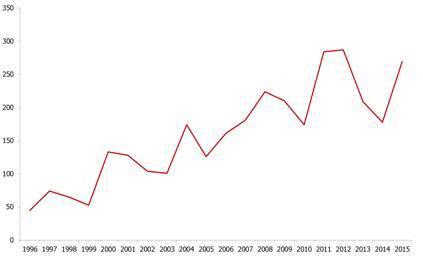 Antalet anmälda fall av TBE per år under perioden 1996 – 2015